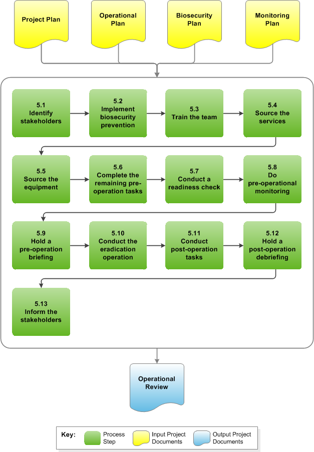 Stage 5 Diagram